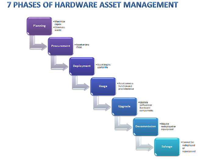 7 phases of IT asset management